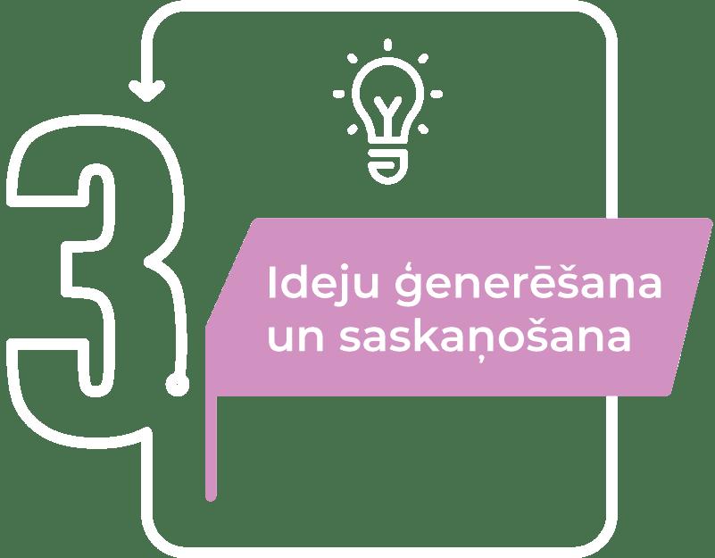 basaful darba process ideju generesana